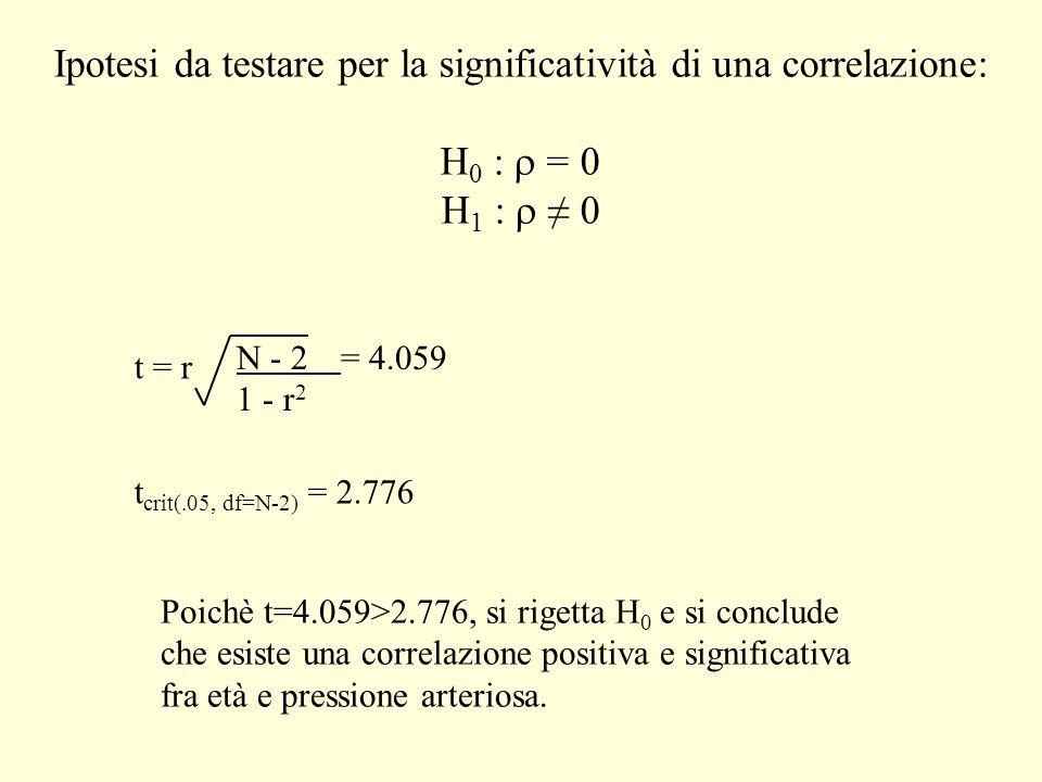 Ipotesi da testare per la significatività di una correlazione: H 0 : = 0 H 1 : 0 t = r t crit(.05, df=N-2) = 2.776 N - 2= 4.059 1 - r 2 Poichè t=4.059