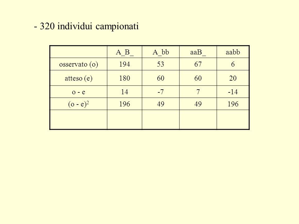- 320 individui campionati A_B_A_bbaaB_aabb osservato (o)19453676 atteso (e)18060 20 o - e14-77-14 (o - e) 2 19649 196