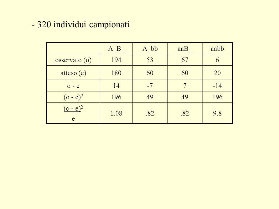 - 320 individui campionati A_B_A_bbaaB_aabb osservato (o)19453676 atteso (e)18060 20 o - e14-77-14 (o - e) 2 19649 196 (o - e) 2 e 1.08.82 9.8
