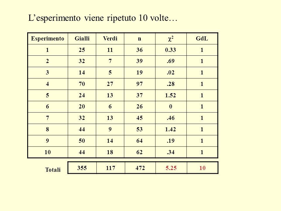 Lesperimento viene ripetuto 10 volte… EsperimentoGialliVerdin 2 GdL 12511360.331 232739.691 314519.021 4702797.281 52413371.521 62062601 7321345.461 8
