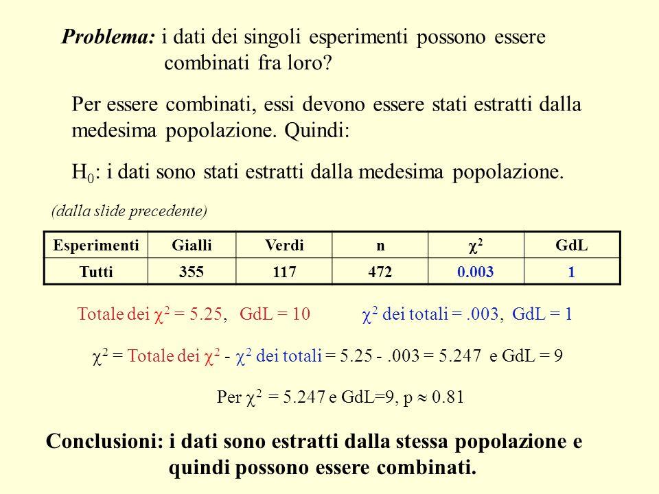Problema: i dati dei singoli esperimenti possono essere combinati fra loro? Per essere combinati, essi devono essere stati estratti dalla medesima pop