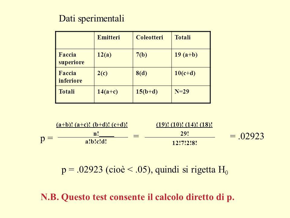 EmitteriColeotteriTotali Faccia superiore 12(a)7(b)19 (a+b) Faccia inferiore 2(c)8(d)10(c+d) Totali14(a+c)15(b+d)N=29 Dati sperimentali p = (a+b)! (a+