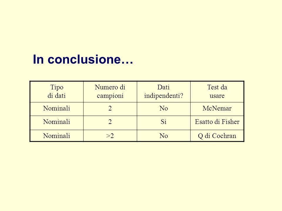 Tipo di dati Numero di campioni Dati indipendenti? Test da usare Nominali2NoMcNemar Nominali2SiEsatto di Fisher Nominali>2NoQ di Cochran In conclusion