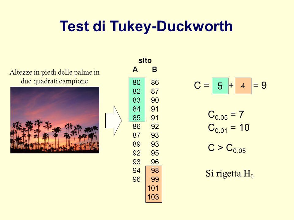 4 Test di Tukey-Duckworth sito A B 80 86 82 87 83 90 84 91 85 91 86 92 87 93 89 93 92 95 93 96 94 98 96 99 101 103 Altezze in piedi delle palme in due