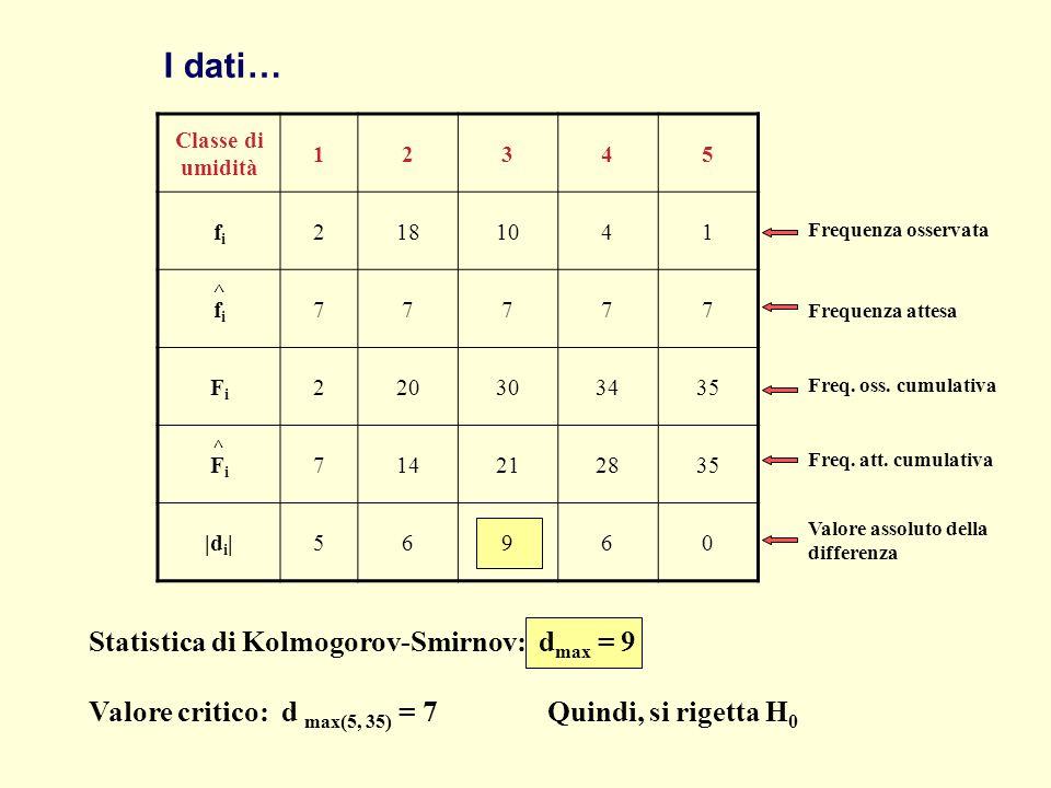 I dati… Classe di umidità 12345 fifi 2181041 fifi 77777 FiFi 220303435 FiFi 714212835 |d i |56960 ^ ^ Freq. oss. cumulativa Freq. att. cumulativa Freq