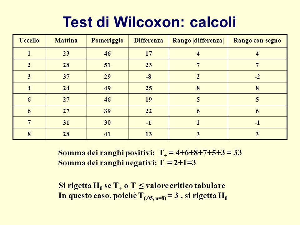 Test di Wilcoxon: calcoli Somma dei ranghi positivi: T + = 4+6+8+7+5+3 = 33 Somma dei ranghi negativi: T - = 2+1=3 Si rigetta H 0 se T + o T - valore
