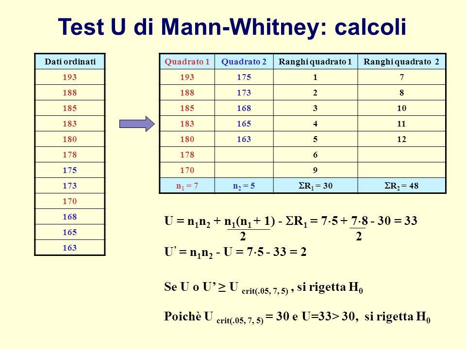 Quadrato 1Quadrato 2Ranghi quadrato 1Ranghi quadrato 2 19317517 18817328 185168310 183165411 180163512 1786 1709 n 1 = 7n 2 = 5 R 1 = 30 R 2 = 48 Dati