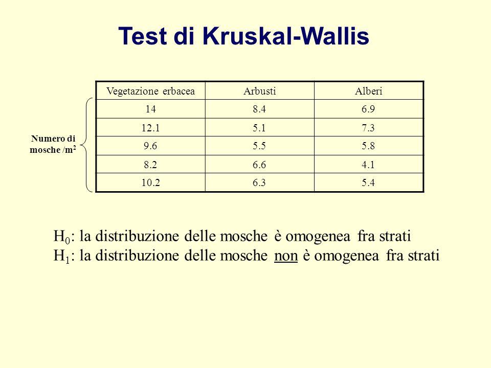 H 0 : la distribuzione delle mosche è omogenea fra strati H 1 : la distribuzione delle mosche non è omogenea fra strati Vegetazione erbaceaArbustiAlbe