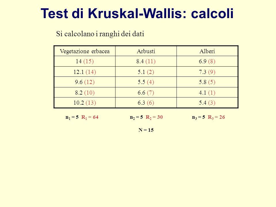 Vegetazione erbaceaArbustiAlberi 14 (15)8.4 (11)6.9 (8) 12.1 (14)5.1 (2)7.3 (9) 9.6 (12)5.5 (4)5.8 (5) 8.2 (10)6.6 (7)4.1 (1) 10.2 (13)6.3 (6)5.4 (3)