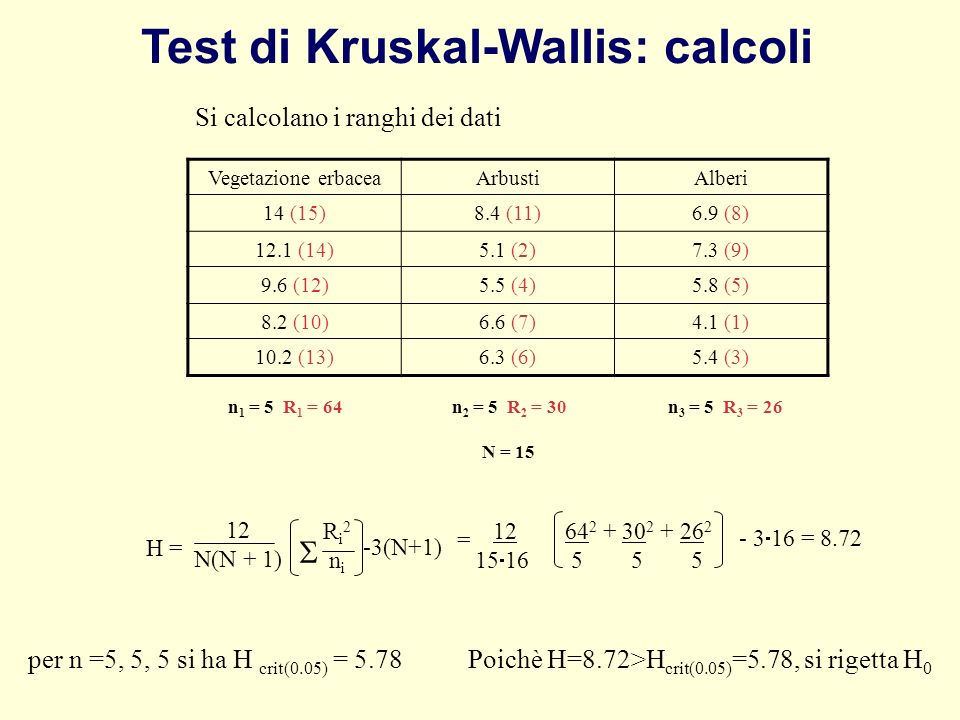 H = 12 N(N + 1) Ri2niRi2ni -3(N+1) 12 64 2 + 30 2 + 26 2 15 16 5 5 5 - 3 16 = 8.72 = per n =5, 5, 5 si ha H crit(0.05) = 5.78 Poichè H=8.72>H crit(0.0