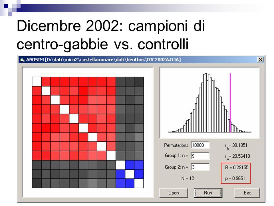 Dicembre 2002: campioni di centro-gabbie vs. controlli NMDS Dissimilarità di Jaccard Campioni: - centro-gabbie - controlli