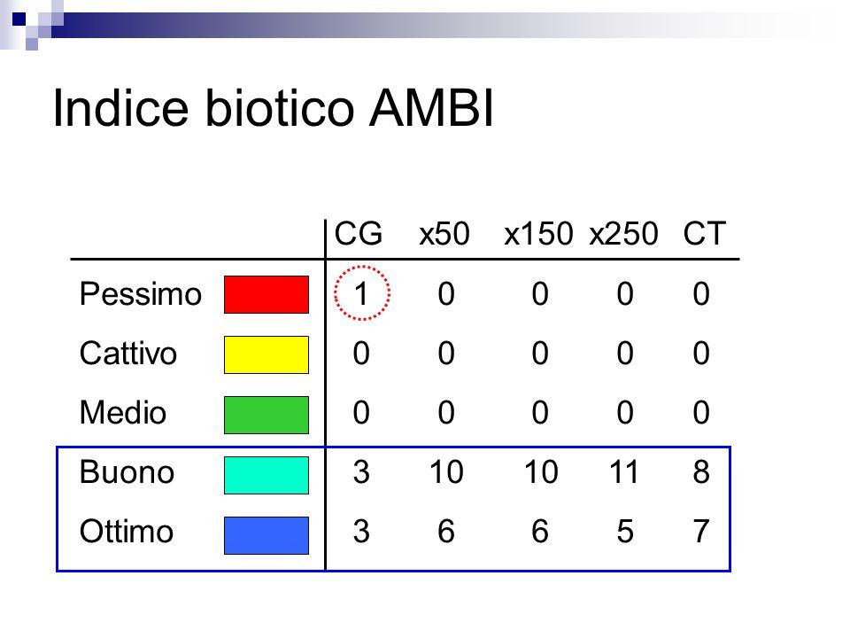 Indice biotico AMBI CGx50x150x250 CT Pessimo 1 0 0 0 0 Cattivo 0 0 0 0 0 Medio 0 0 0 0 0 Buono 3 10 10 11 8 Ottimo 3 6 6 5 7