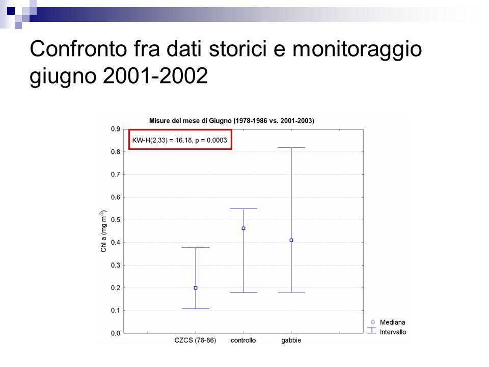 Confronto fra dati storici e monitoraggio giugno 2001-2002