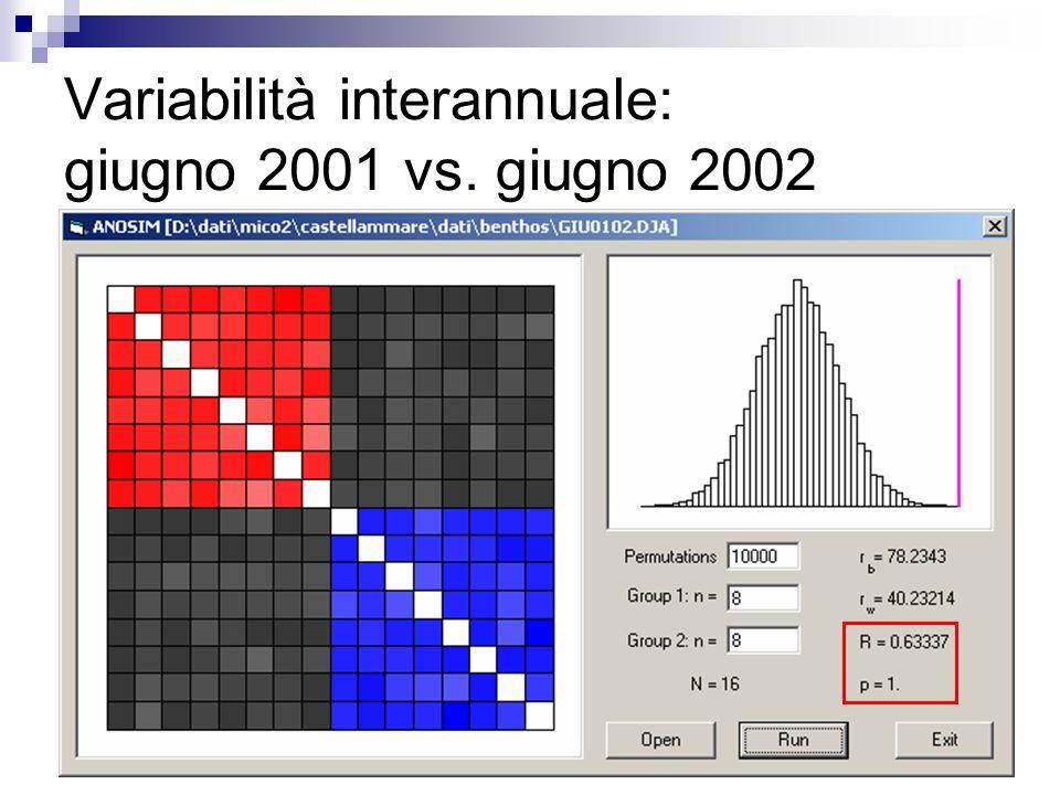 Variabilità interannuale: giugno 2001 vs. giugno 2002 2001 2002 NMDS Dissimilarità di Jaccard Campioni: - centro gabbie - controlli