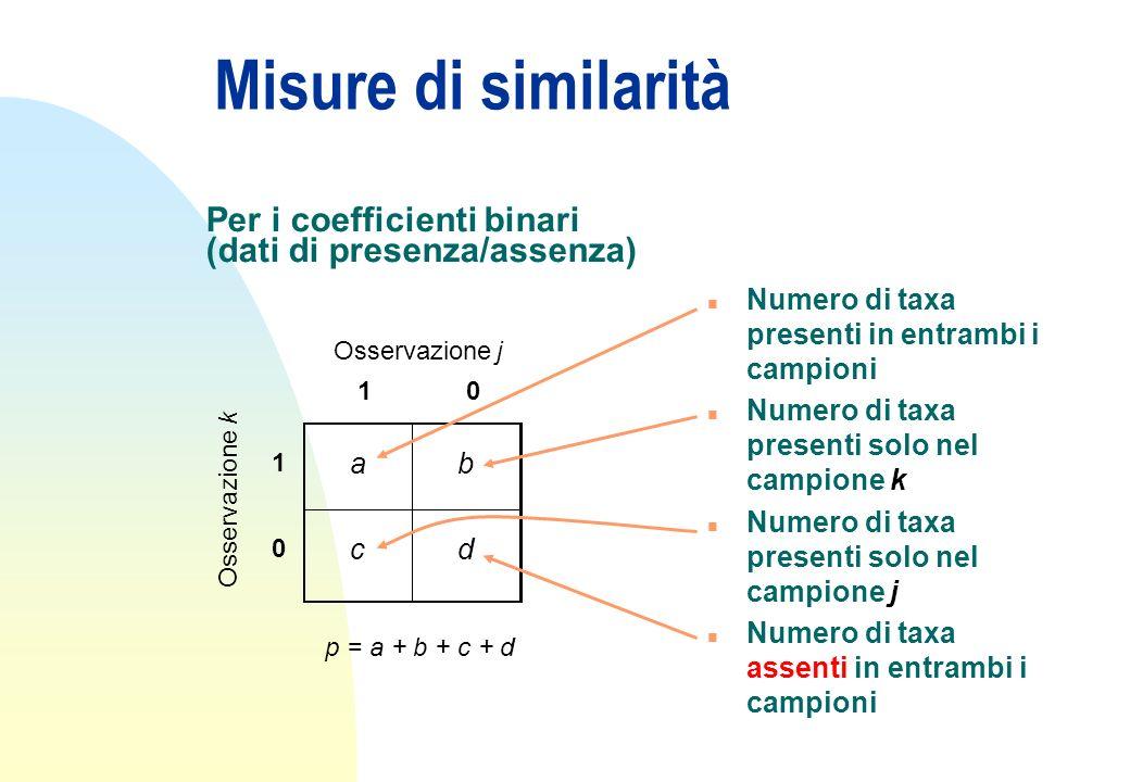 Misure di similarità Osservazione j 10 k 1 ab 0 cd p = a + b + c + d n Numero di taxa presenti in entrambi i campioni n Numero di taxa presenti solo n