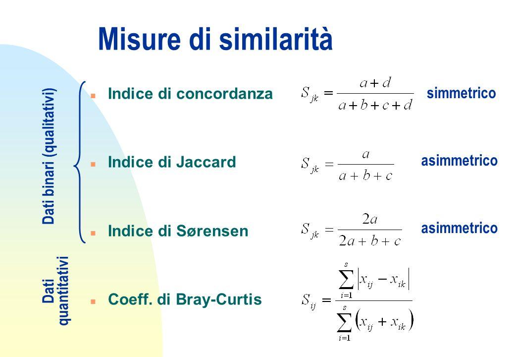 Misure di similarità n Indice di concordanza n Indice di Jaccard n Indice di Sørensen n Coeff. di Bray-Curtis simmetrico asimmetrico Dati binari (qual