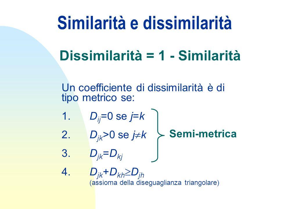 Similarità e dissimilarità Dissimilarità = 1 - Similarità Un coefficiente di dissimilarità è di tipo metrico se: 1.D ij =0 se j=k 2.D jk >0 se j k 3.D