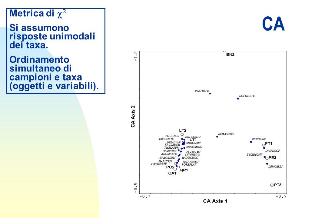 CA Metrica di Si assumono risposte unimodali dei taxa. Ordinamento simultaneo di campioni e taxa (oggetti e variabili).