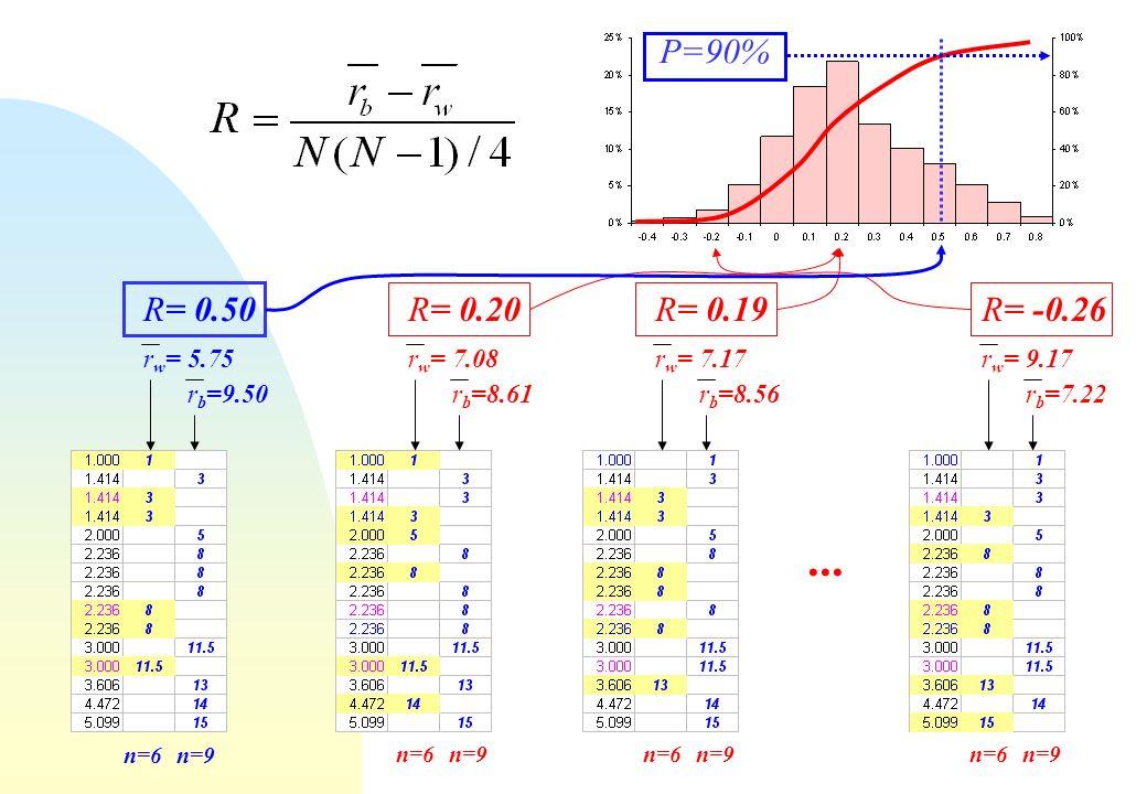 n=6n=9 n=6n=9n=6n=9n=6n=9 R= 0.50 r w = 5.75 r b =9.50 R= 0.20 r w = 7.08 r b =8.61 R= 0.19 r w = 7.17 r b =8.56 R= -0.26 r w = 9.17 r b =7.22... P=90