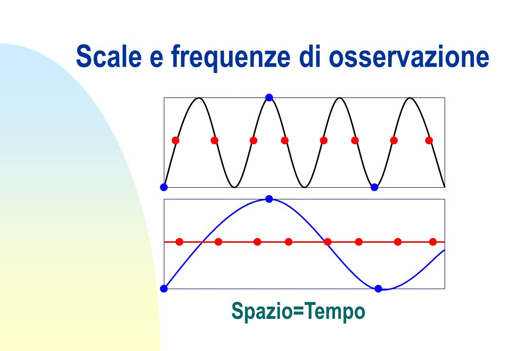Scale e frequenze di osservazione Spazio=Tempo