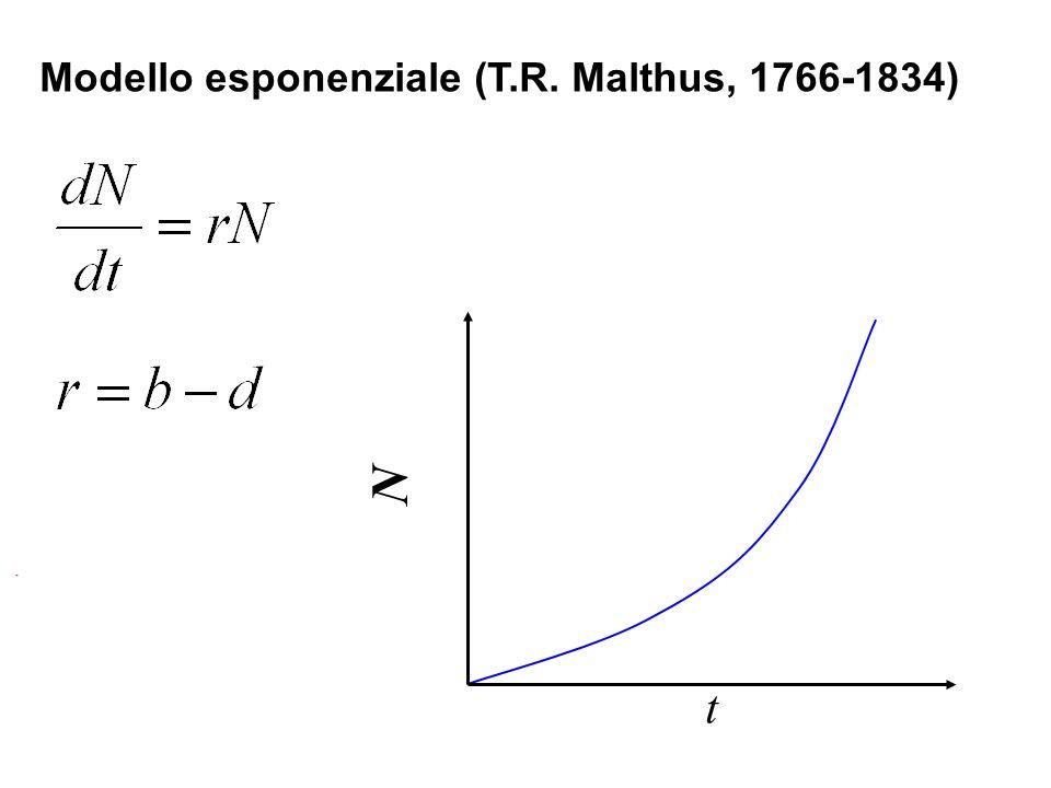 Modello esponenziale (T.R. Malthus, 1766-1834) t N
