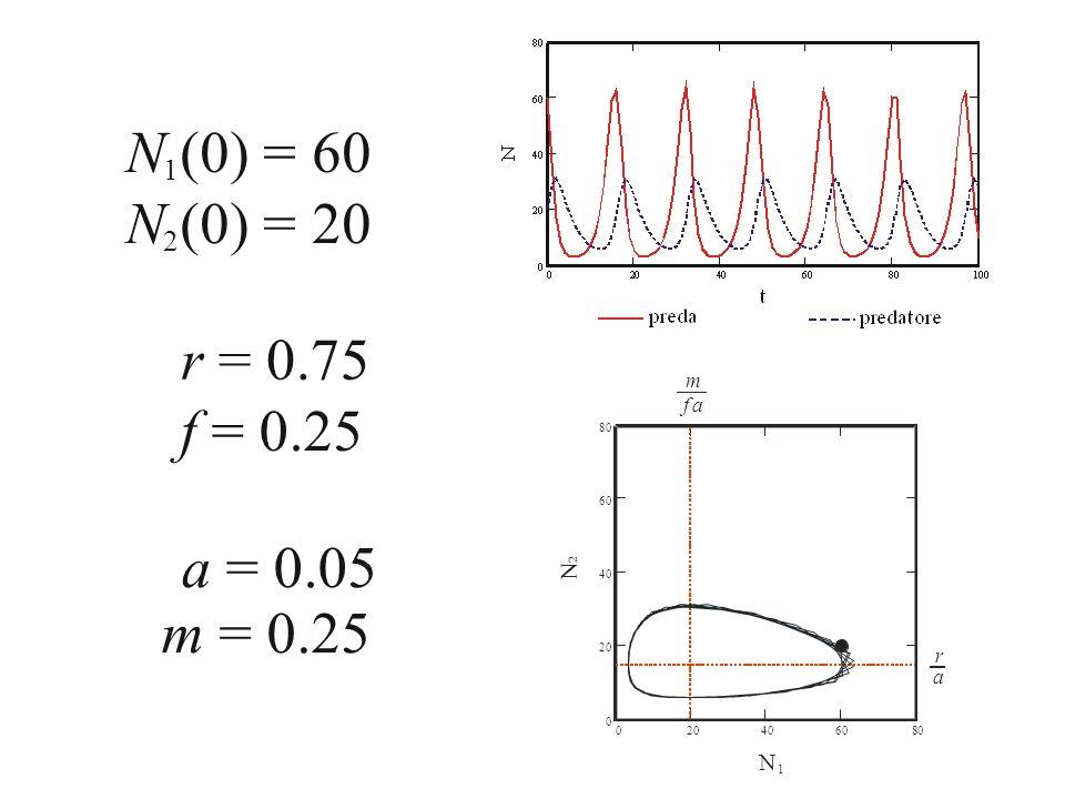 N (0) = 60 N (0) = 20 r = 0.75 f = 0.25 a = 0.05 m = 0.25 1 2
