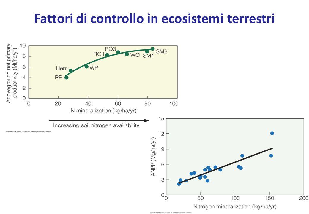 Il trend è ovunque decrescente: a) prateria e tundra; b) Campi coltivati; c) Laghi La latitudine come fattore di controllo