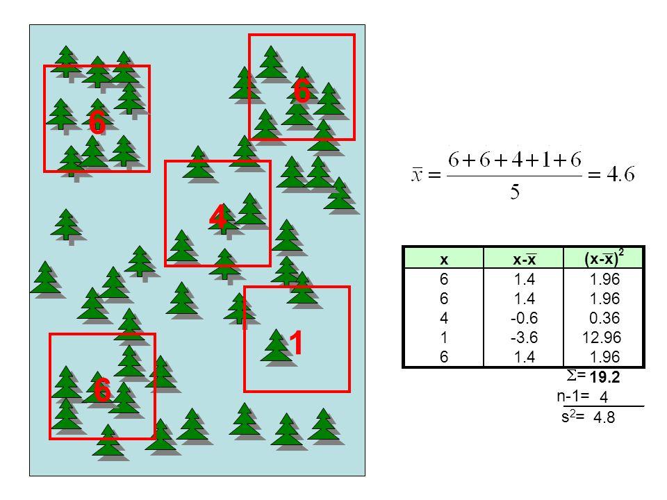 6 6 4 1 6 = n-1= = xx-x (x-x) 2 61.41.96 61.41.96 4-0.60.36 1-3.612.96 61.41.96 19.2 4 4.8 s2s2
