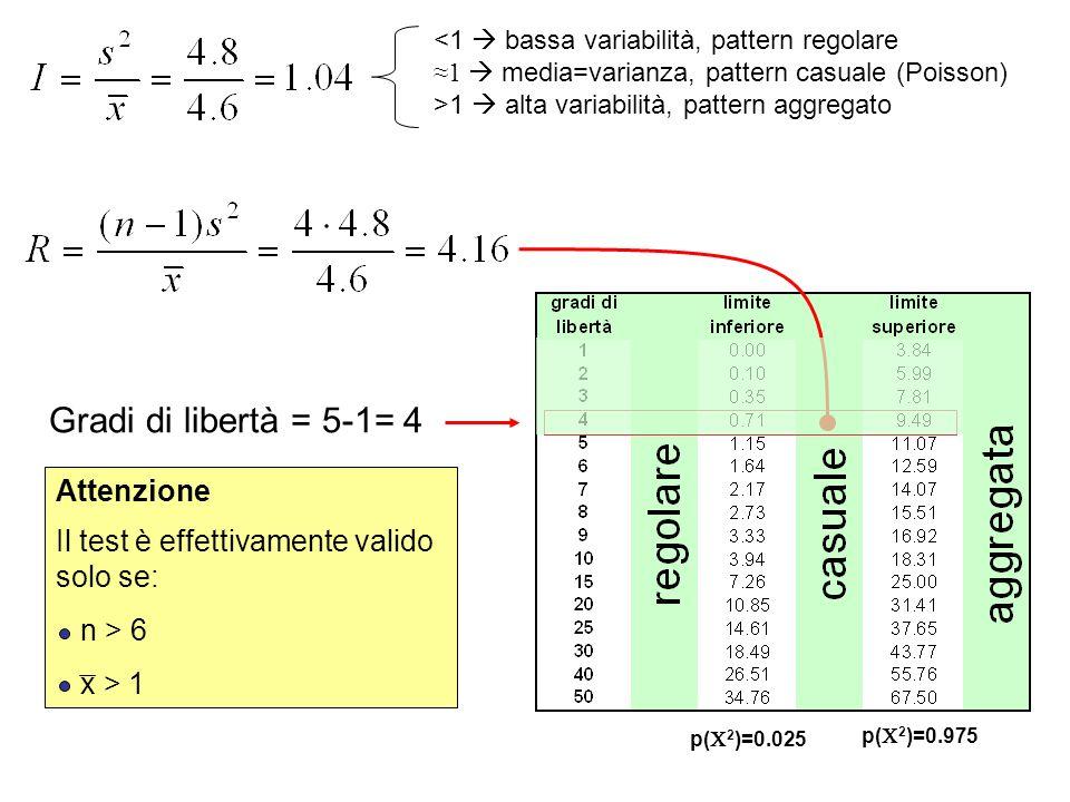 Gradi di libertà = 5-1= 4 Attenzione Il test è effettivamente valido solo se: n > 6 x > 1 p( 2 )=0.025 p( 2 )=0.975 1 alta variabilità, pattern aggreg