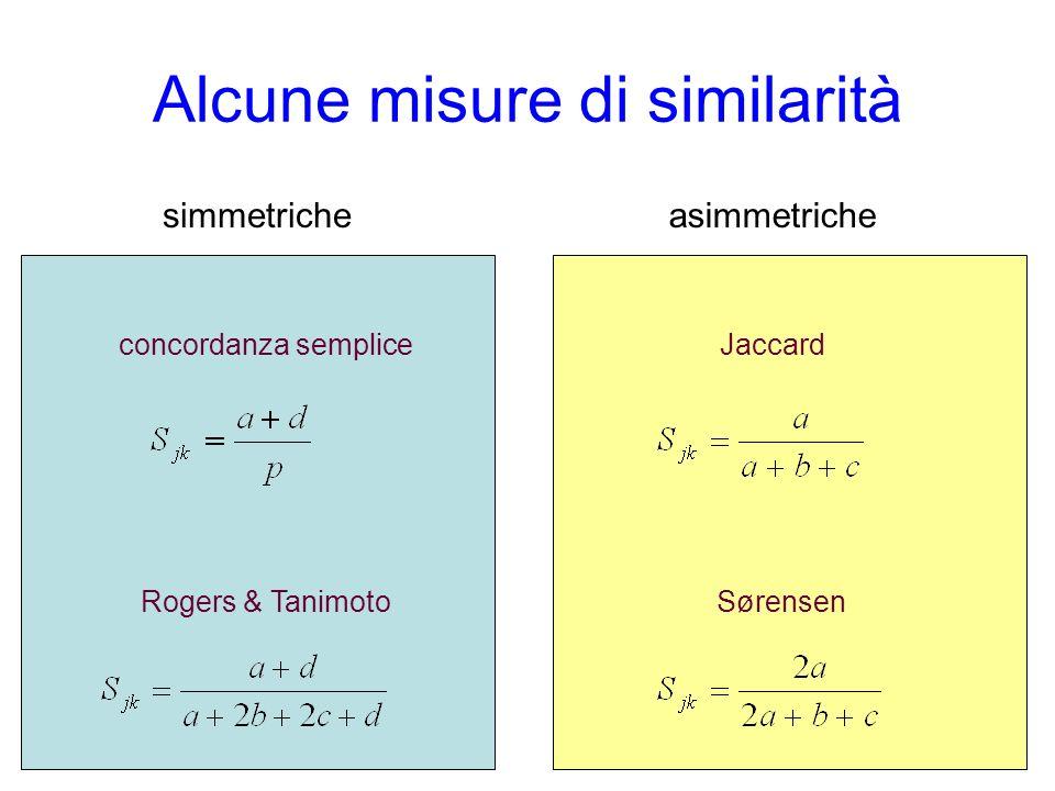 Alcune misure di similarità simmetricheasimmetriche concordanza sempliceJaccard SørensenRogers & Tanimoto