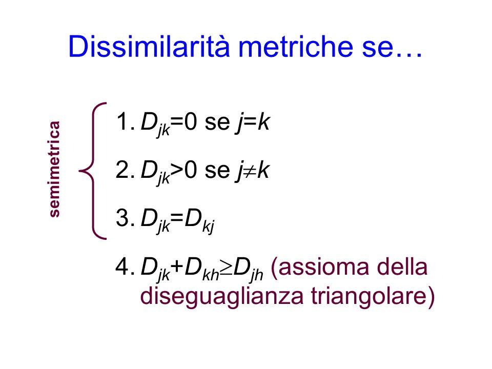 Dissimilarità metriche se… 1.D jk =0 se j=k 2.D jk >0 se j k 3.D jk =D kj 4.D jk +D kh D jh (assioma della diseguaglianza triangolare) semimetrica