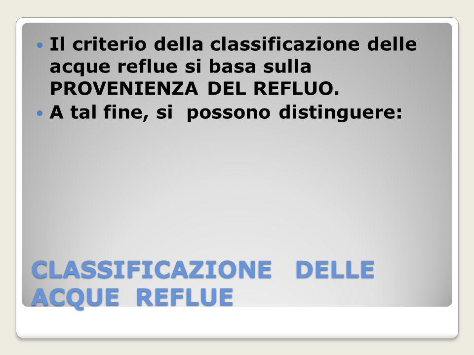 CLASSIFICAZIONE DELLE ACQUE REFLUE Il criterio della classificazione delle acque reflue si basa sulla PROVENIENZA DEL REFLUO. A tal fine, si possono d