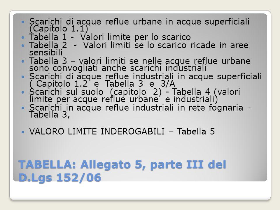 TABELLA: Allegato 5, parte III del D.Lgs 152/06 Scarichi di acque reflue urbane in acque superficiali (Capitolo 1.1) Tabella 1 - Valori limite per lo