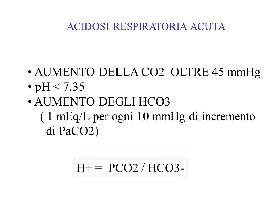 ACIDOSI RESPIRATORIA ACUTA AUMENTO DELLA CO2 OLTRE 45 mmHg pH < 7.35 AUMENTO DEGLI HCO3 ( 1 mEq/L per ogni 10 mmHg di incremento di PaCO2) H+ = PCO2 /