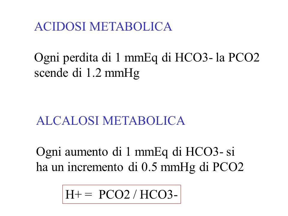 ACIDOSI METABOLICA Ogni perdita di 1 mmEq di HCO3- la PCO2 scende di 1.2 mmHg ALCALOSI METABOLICA Ogni aumento di 1 mmEq di HCO3- si ha un incremento