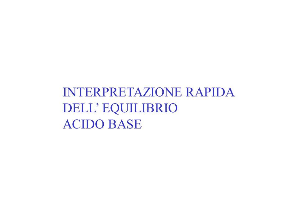 INTERPRETAZIONE RAPIDA DELL EQUILIBRIO ACIDO BASE
