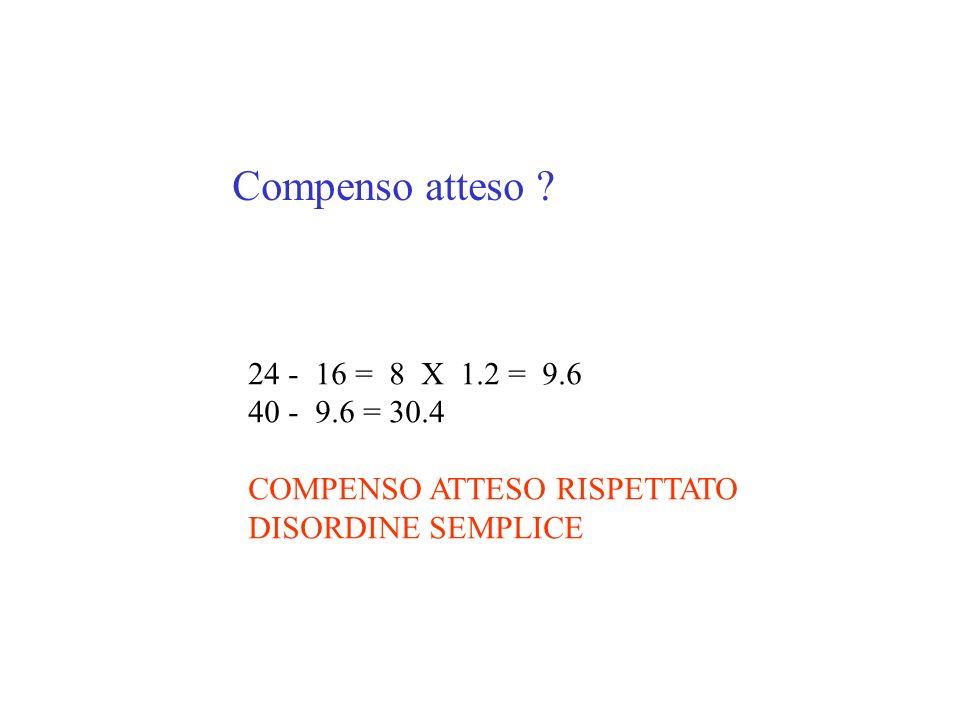 Compenso atteso ? 24 - 16 = 8 X 1.2 = 9.6 40 - 9.6 = 30.4 COMPENSO ATTESO RISPETTATO DISORDINE SEMPLICE