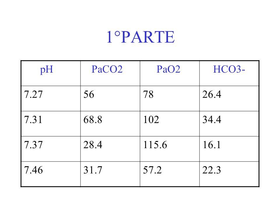 1°PARTE pH PaCO2 PaO2 HCO3- 7.27567826.4 7.3168.810234.4 7.3728.4115.616.1 7.4631.757.222.3