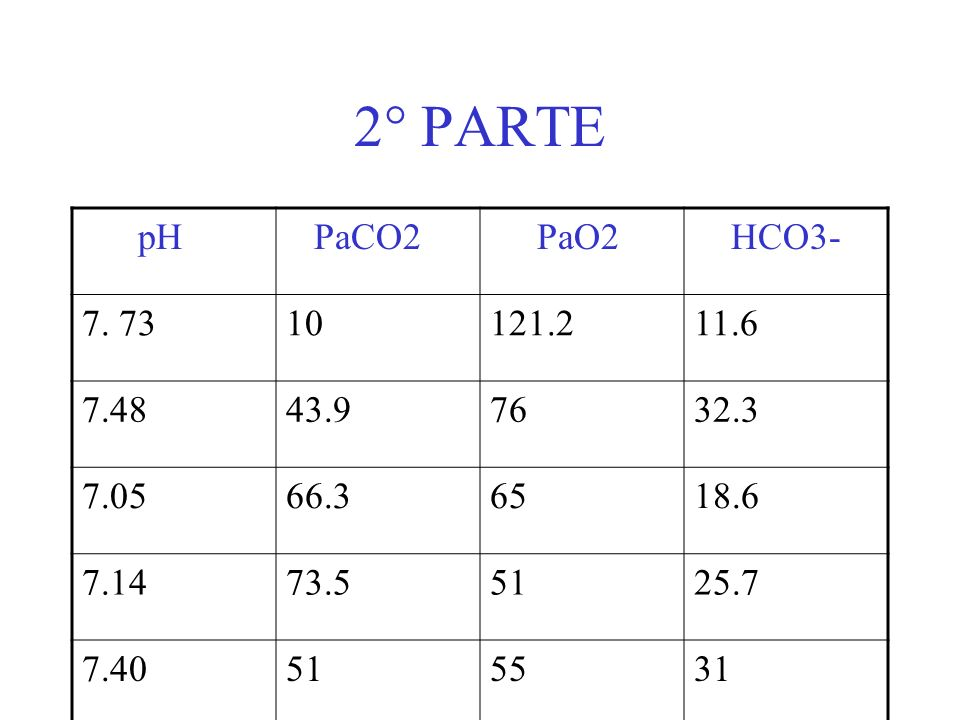 2° PARTE pH PaCO2 PaO2 HCO3- 7. 7310121.211.6 7.4843.97632.3 7.0566.36518.6 7.1473.55125.7 7.40515531