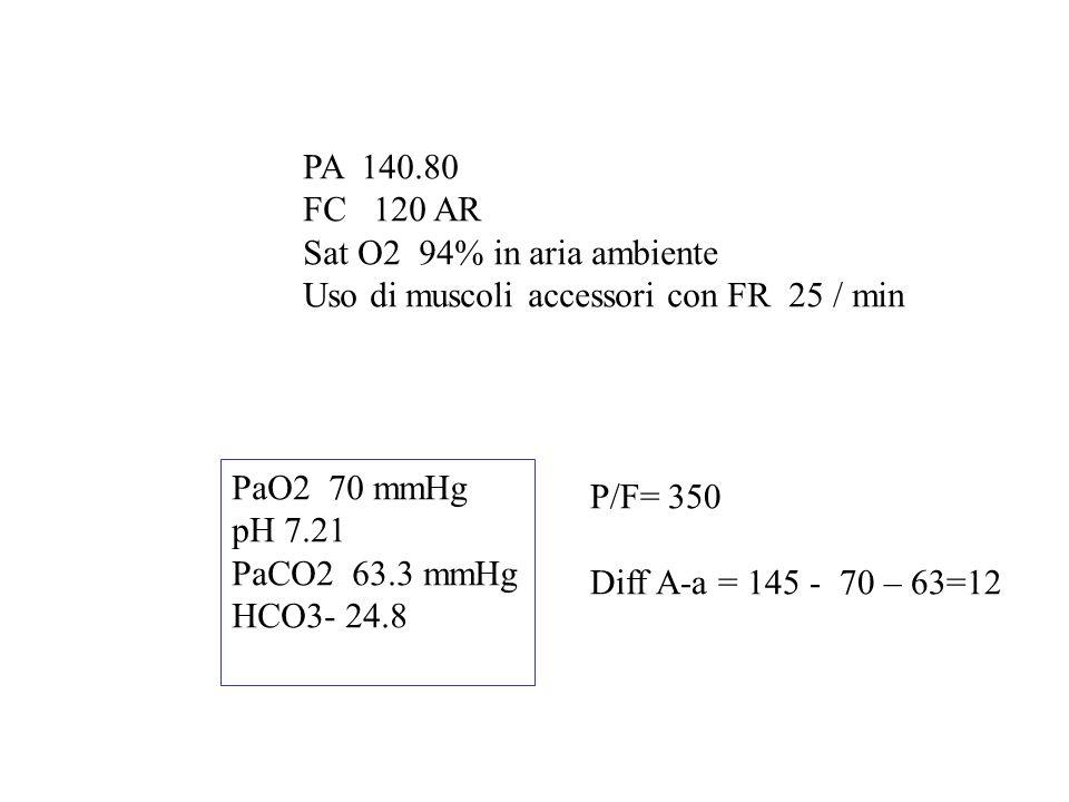 PA 140.80 FC 120 AR Sat O2 94% in aria ambiente Uso di muscoli accessori con FR 25 / min PaO2 70 mmHg pH 7.21 PaCO2 63.3 mmHg HCO3- 24.8 P/F= 350 Diff