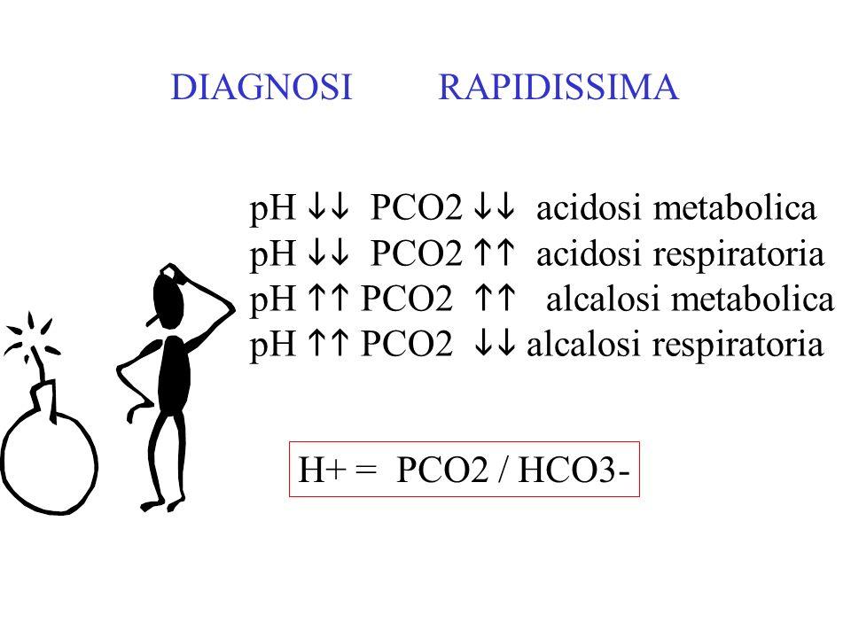 ACIDOSI METABOLICA Ogni perdita di 1 mmEq di HCO3- la PCO2 scende di 1.2 mmHg ALCALOSI METABOLICA Ogni aumento di 1 mmEq di HCO3- si ha un incremento di 0.5 mmHg di PCO2 H+ = PCO2 / HCO3-