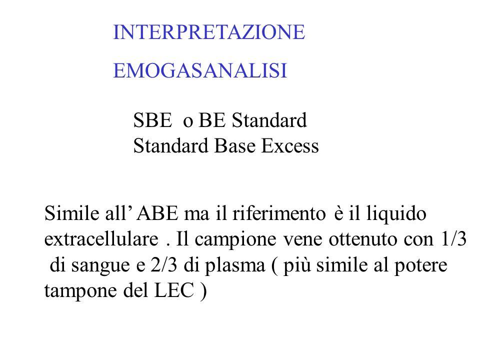 INTERPRETAZIONE EMOGASANALISI SBE o BE Standard Standard Base Excess Simile all ABE ma il riferimento è il liquido extracellulare. Il campione vene ot