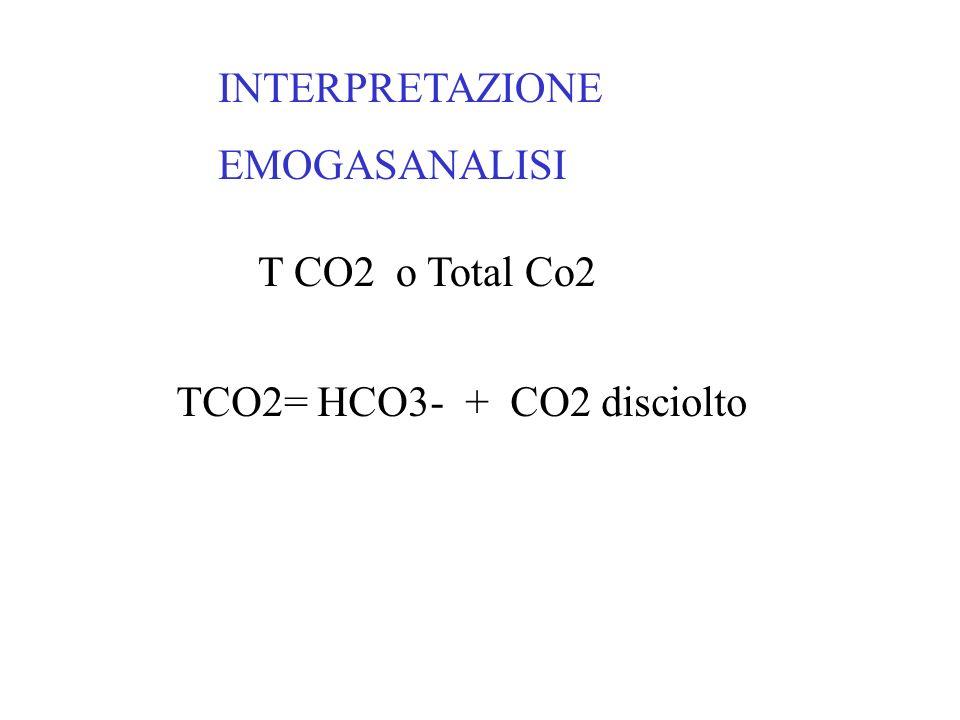 INTERPRETAZIONE EMOGASANALISI SBC o BiCarbonato Standard il livello di bicarbonato a pCO 2 =40 mmHg