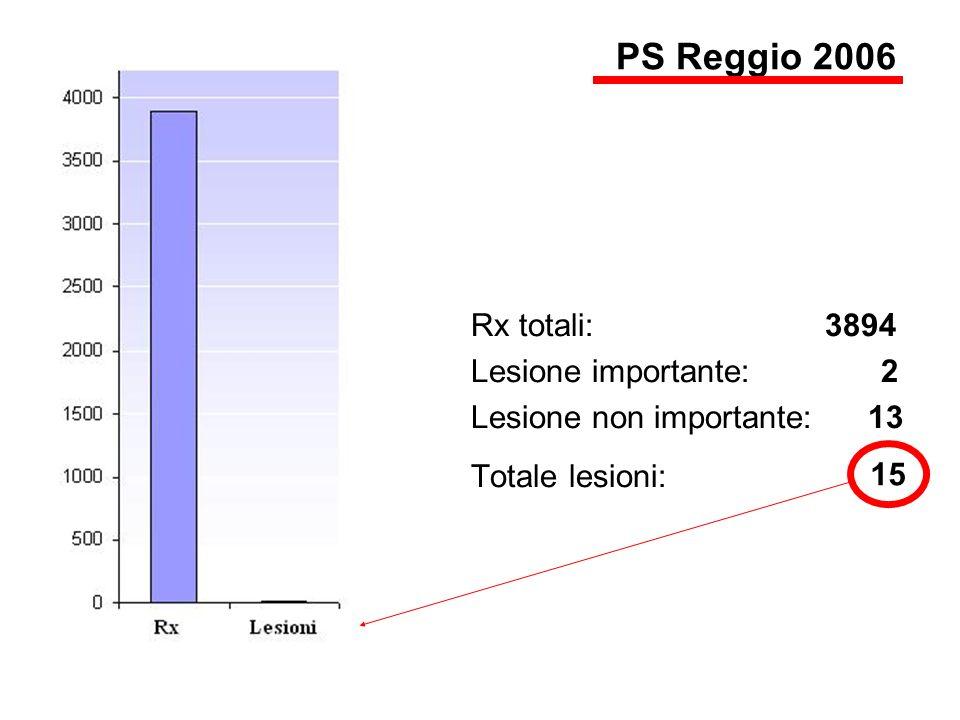 Rx totali: 3894 Lesione importante: 2 Lesione non importante: 13 Totale lesioni: 15 PS Reggio 2006