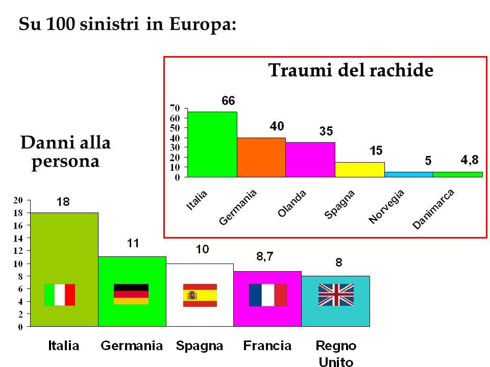Su 100 sinistri in Europa: Danni alla persona Traumi del rachide