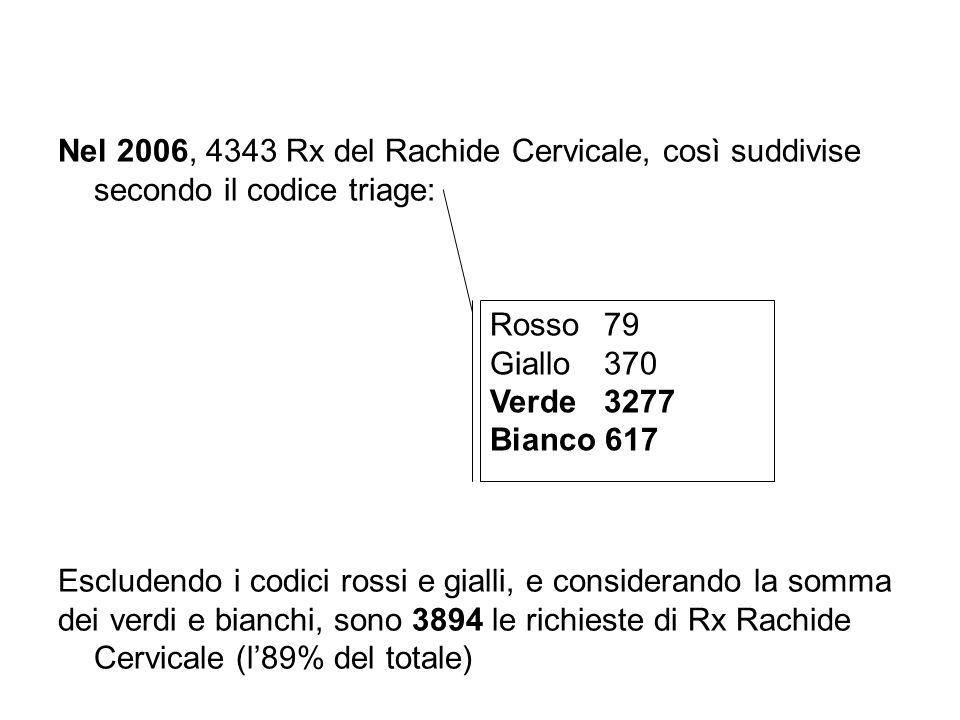 Nel 2006, 4343 Rx del Rachide Cervicale, così suddivise secondo il codice triage: Escludendo i codici rossi e gialli, e considerando la somma dei verd