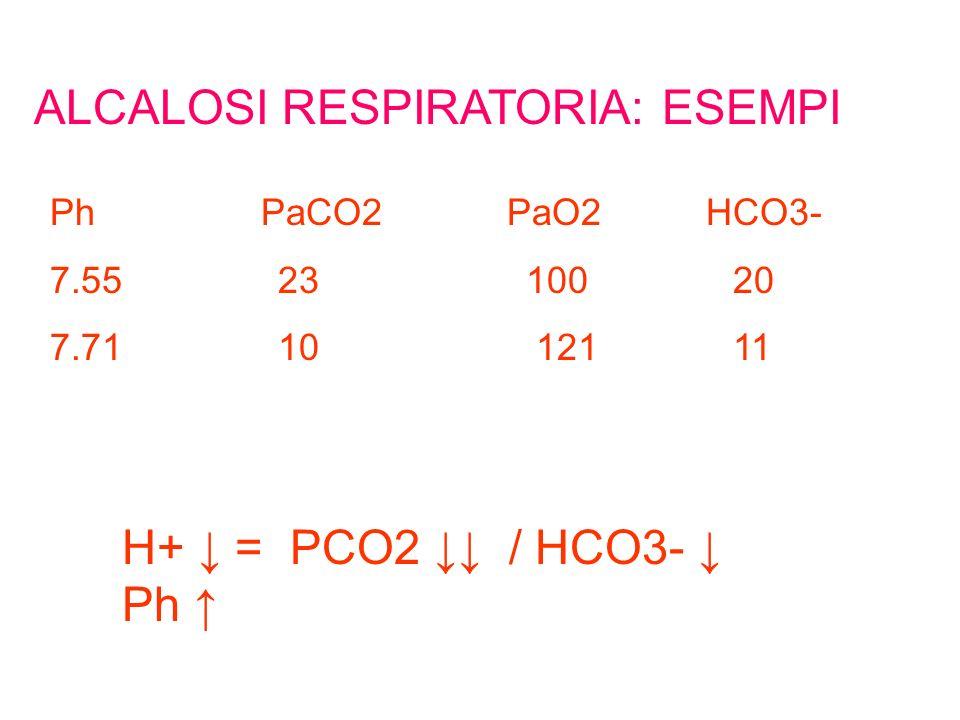 ALCALOSI RESPIRATORIA: ESEMPI Ph PaCO2 PaO2 HCO3- 7.55 23 100 20 7.71 10 121 11 H+ = PCO2 / HCO3- Ph