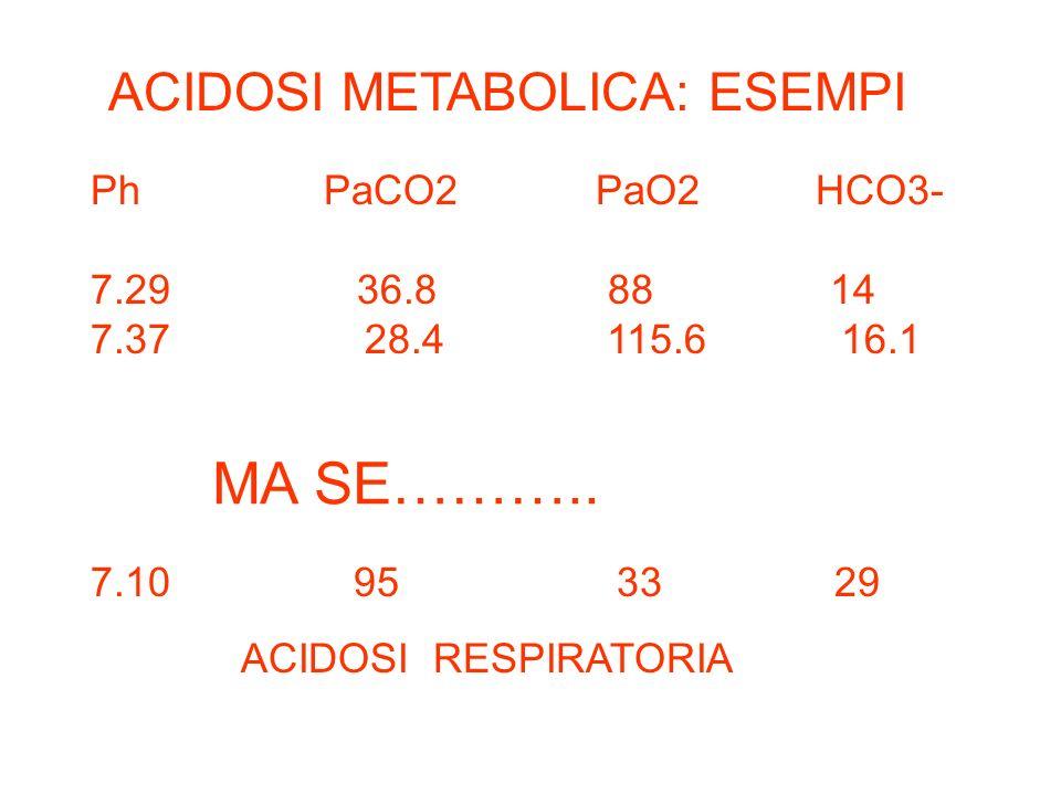 ACIDOSI METABOLICA: ESEMPI Ph PaCO2 PaO2 HCO3- 7.29 36.8 88 14 7.37 28.4 115.6 16.1 MA SE……….. 7.10 95 33 29 ACIDOSI RESPIRATORIA