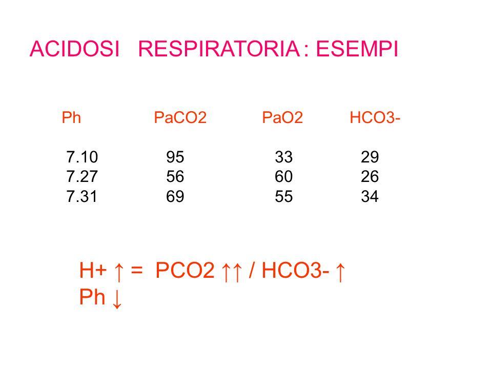 ACIDOSI RESPIRATORIA : ESEMPI Ph PaCO2 PaO2 HCO3- 7.10 95 33 29 7.27 56 60 26 7.31 69 55 34 H+ = PCO2 / HCO3- Ph