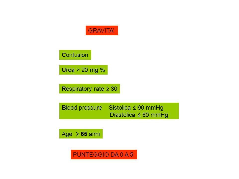 GRAVITA Confusion Respiratory rate 30 Blood pressure Sistolica 90 mmHg Diastolica 60 mmHg Age 65 anni Urea > 20 mg % PUNTEGGIO DA 0 A 5